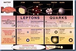 Quarks-and-Leptons-Chart